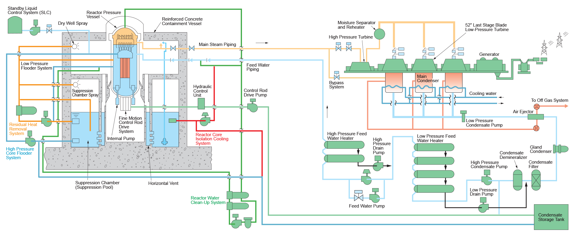 Advanced Boiling Water Reactor Flow Diagram