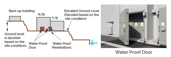Countermeasures for flooding - back up buildings at higher levels, water proof doors and water proof penetrations
