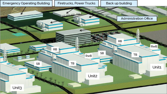 Site layout show elevation change from reactor, turbine, Rad Waste, SB buildings to the administration office and then the emergancy operations building, firetrucks, power trucks and backup buildings at the highest level